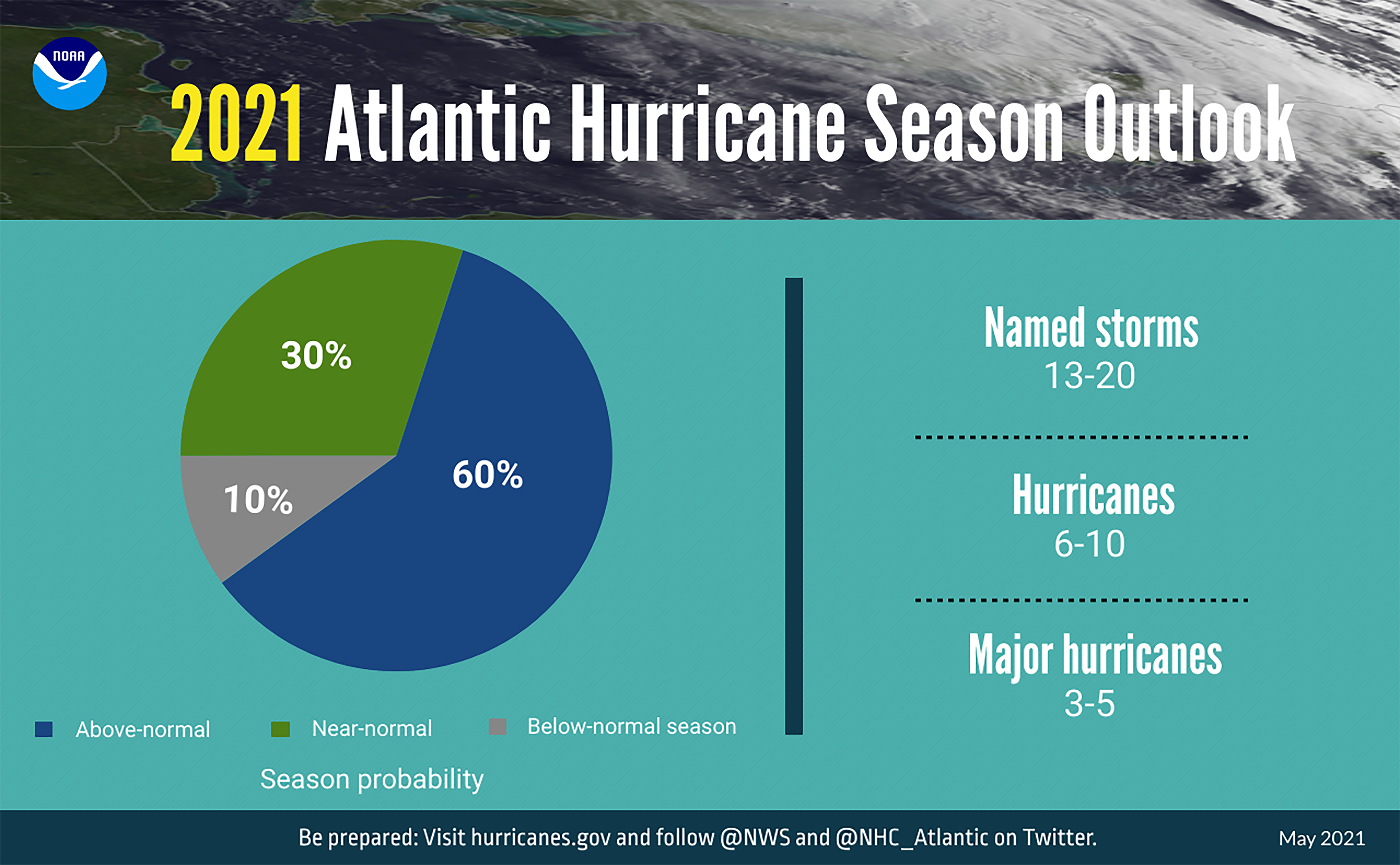 A summary infographic showing hurricane season probability and numbers of named storms predicted from NOAA's 2021 Atlantic Hurricane Season Outlook.