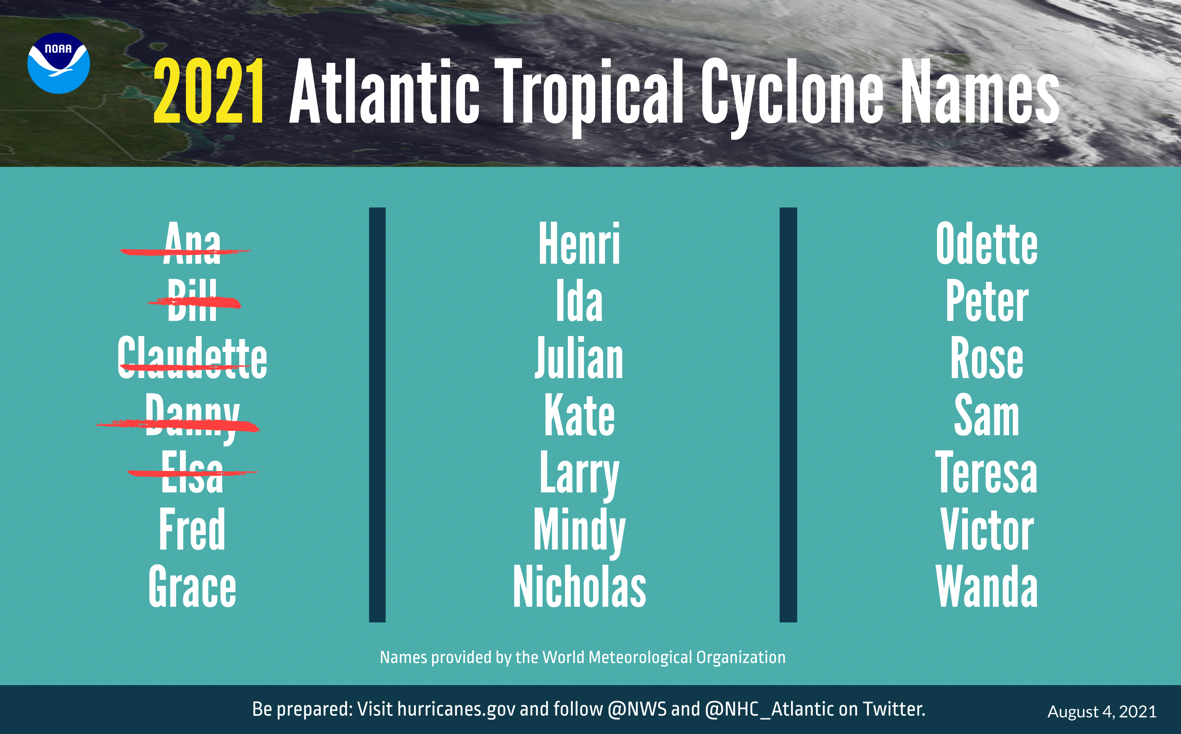 The 2021 Atlantic tropical cyclone names selected by the World Meteorological Organization.