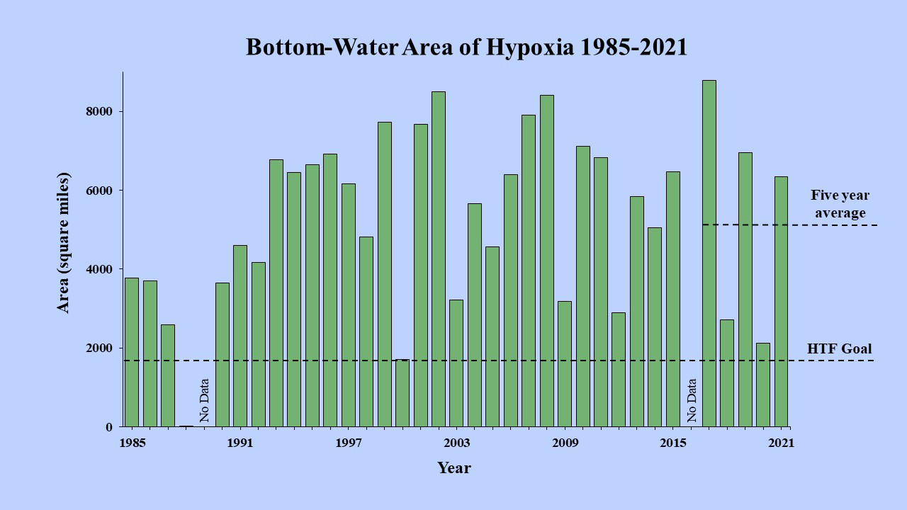 Long-term measured size of the hypoxic zone (green bars) measured during the ship surveys since 1985, including the target goal established by the Mississippi River/Gulf of Mexico Watershed Nutrient Task Force and the 5-year average measured size (black dashed lines).
