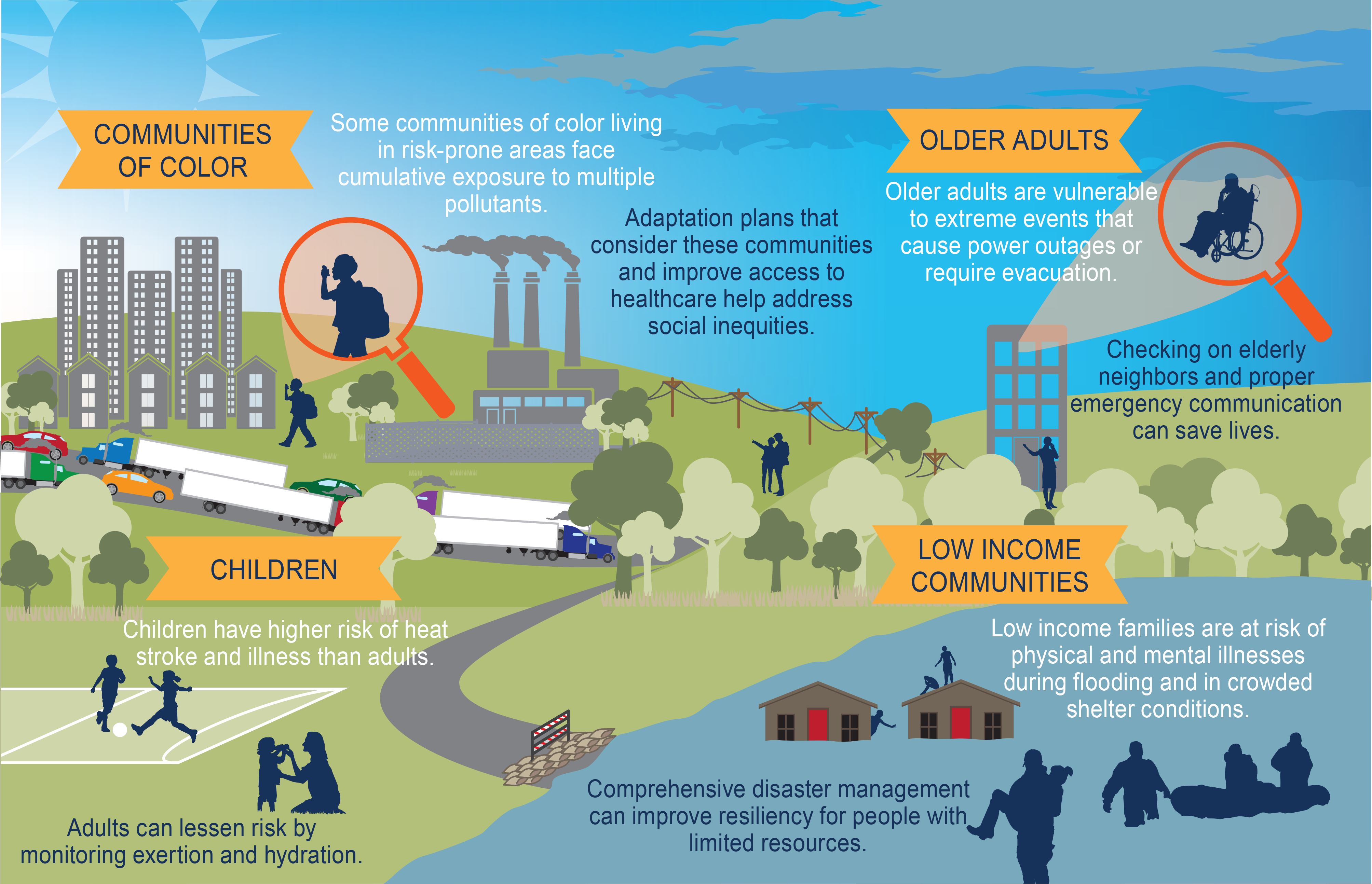 An infographic showing climate-related health risks to communities of color, older adults, children, and low income communities. For full details, visit https://nca2018.globalchange.gov/chapter/14/