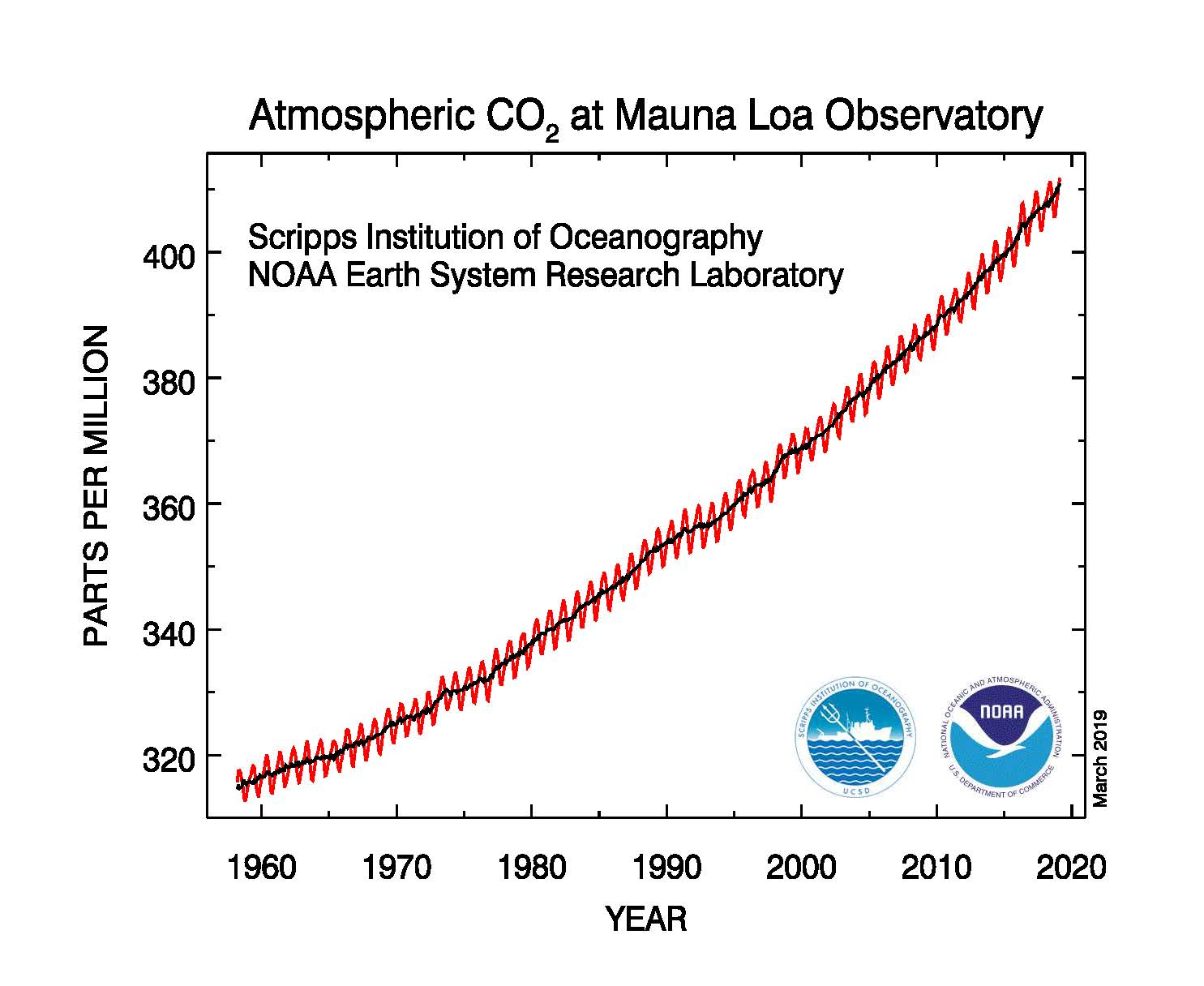 A 2019 graph showing the steadily increasing levels of atmospheric carbon dioxide (in parts per million) observed at NOAA's Mauna Loa Observatory over the course of nearly 60 years.
